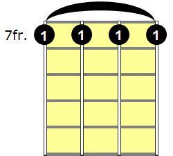 Database thesis ukulele chords