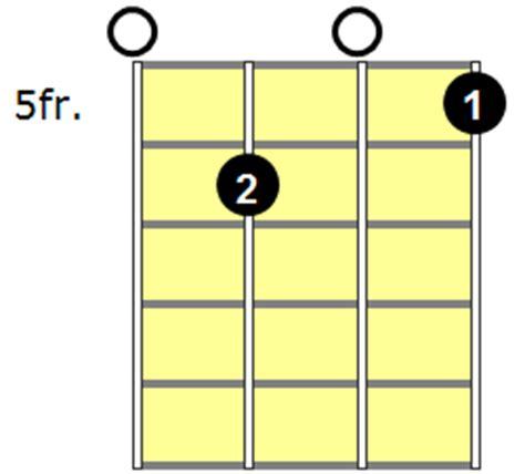Guitar, Piano and Ukulele chords - Chordable