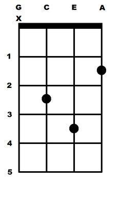 Simple Chart I made to translate piano to ukulele tabs